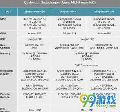 骁龙处理器670和骁龙处理器710哪家好 骁龙处理器670主要参数配备如何