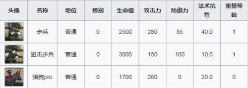 明日方舟火蓝的心主演出舞台OF-3通關功略