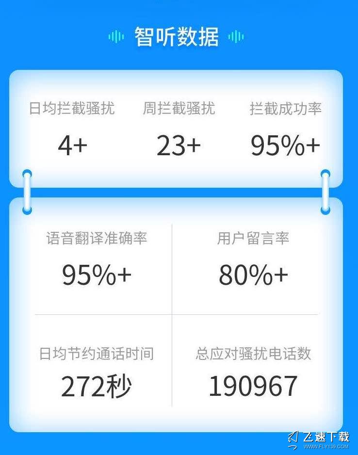 中国电信手机号怎么屏蔽骚扰电话,电信智听如何开通和设置