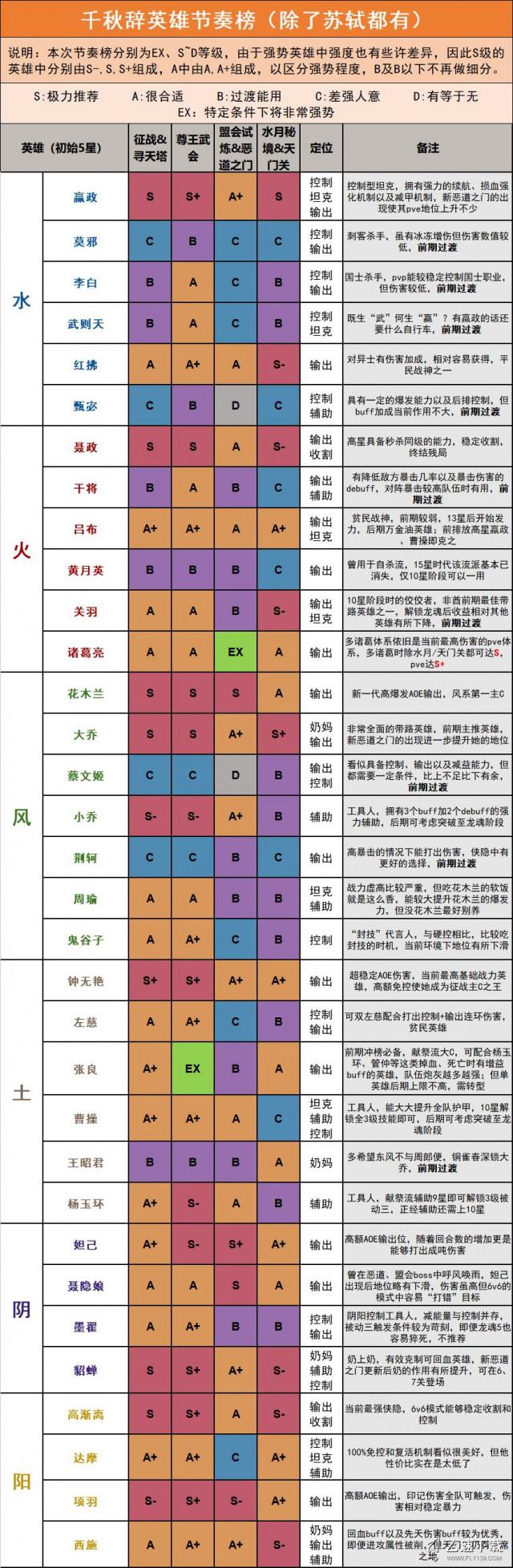 千秋辞英雄节奏榜,英雄强度排行榜[多图]图片2
